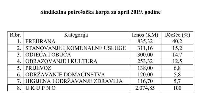 Sindikalna potrošačka korpa za april 2019. godine 2.074,85 KM