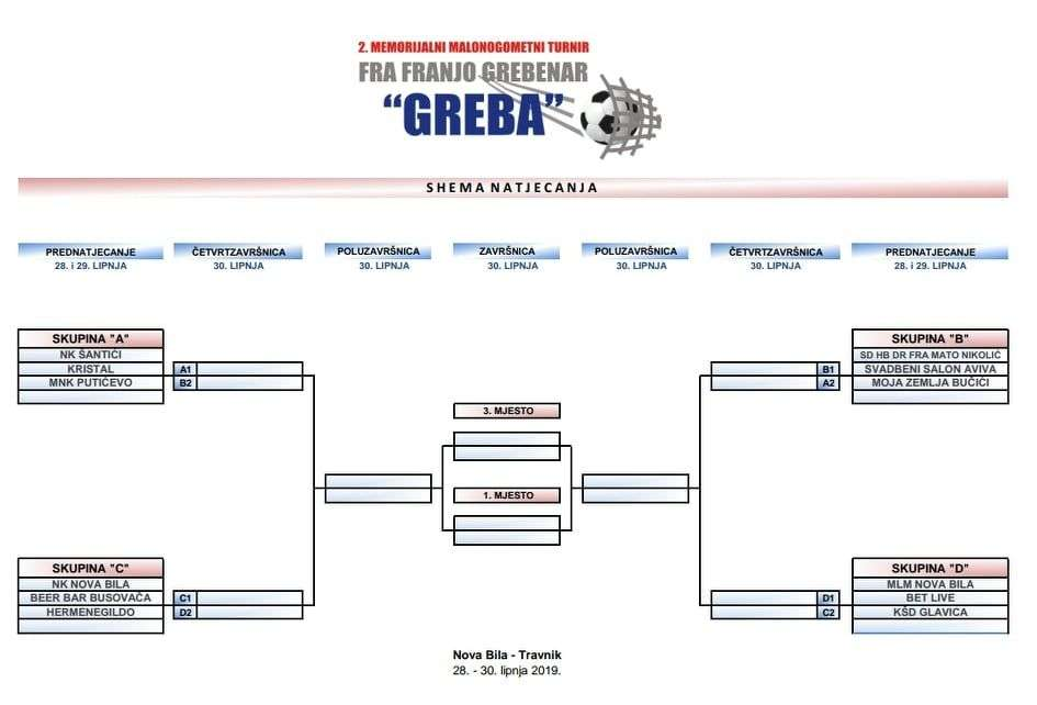 """ždrijeb i raspored utakmica ii. memorijalnog malonogometnog turnira """"fra franjo greberar - greba"""""""
