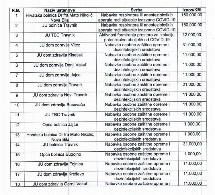 SBK / Objavljen spisak institucija kojima je Vlada SBK dodijelila sredstva