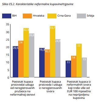 Regionalno istraživanje: 25% građana opravdava rad na crno i kupovinu bez dobijanja računa