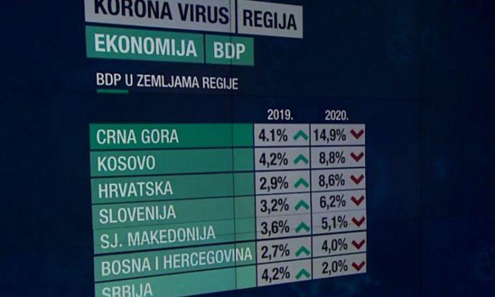 Posljedice koronavirusa u regionu: BiH i Srbija imale najbolji ekonomski odgovor