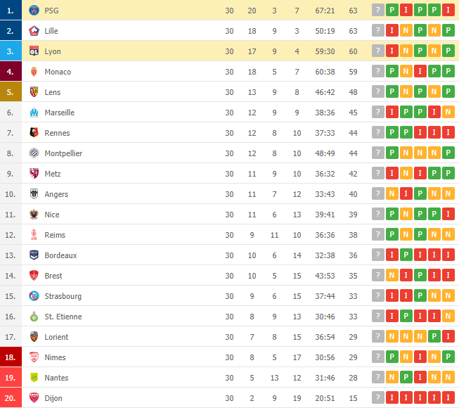 PSG razbio Lyon i preuzeo vrh tabele – Gol.ba